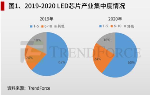沉寂2年后,LED芯片产业迎来复苏期