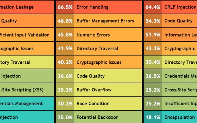 用哪种编程语言写的应用漏洞最严重 Java还是Python