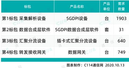 5G DPI将为运营商带来哪些新价值,构建全行业数字化生态