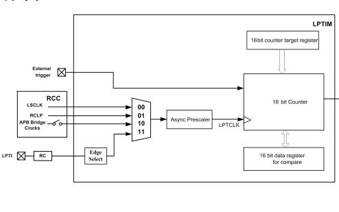 FM33G0xx低功耗MCU芯片的技术手册免费下载