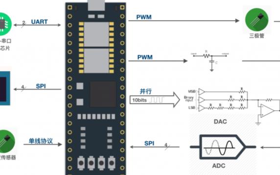 小脚丫FPGA的综合技能学习平台