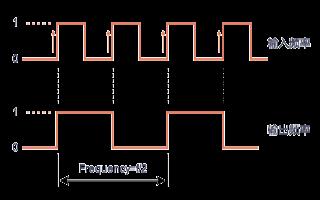 时序逻辑电路:时钟分频