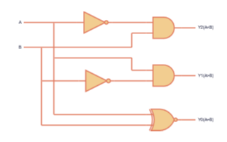 通过小脚丫FPGA搭建实验电路并验证一个二进制比较器