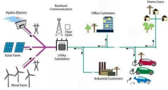 智能电网成电力发展的关键领域