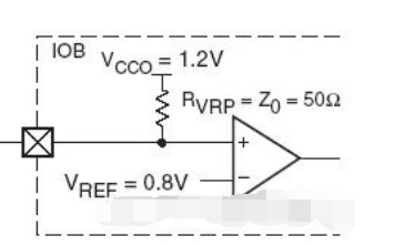 Xilinx FPGA IO的PCI和GTL电平标准