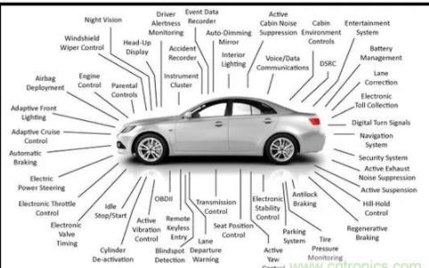 车用电子带动被动元件需求 MLCC市场可年成长10%