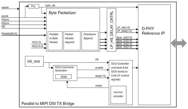 基于MIPI DSI Transmit Bridge图像传感器的参考设计