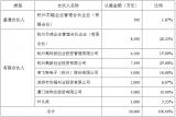 快讯:英飞特拟投资3000万元参与投资产业基金,入局半导体市场