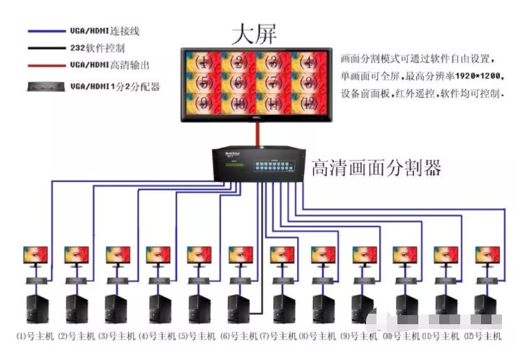 一文知道DVI接口标准介绍