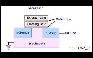 NandFlash基礎知識和幾類NAND壞塊管理方法