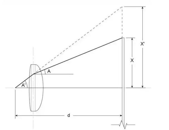 VR眼镜的原理/效果参数/应用