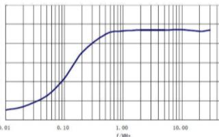 LS-3人工电源网络的技术指标及功能特点