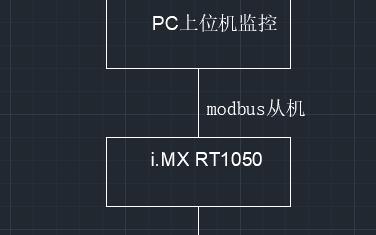 基于NXP i.MX RT1050主控板的恒温恒湿控制系统