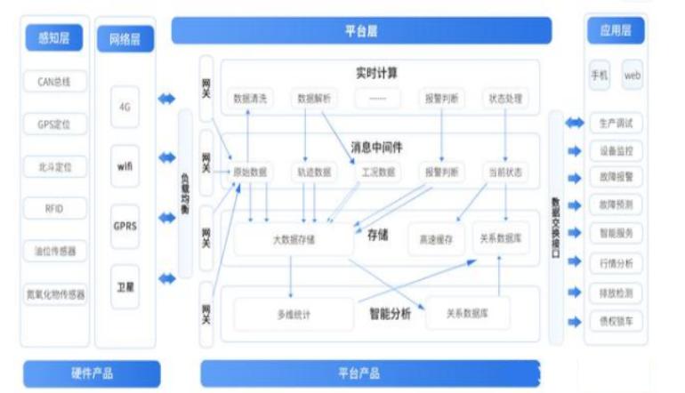 工业车联网平台有哪些具体特征