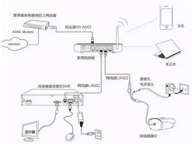 网络监控系统安装的四种传输方式