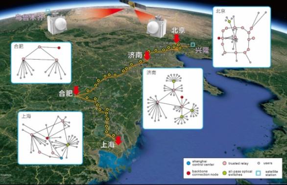 中国成功实现全球首个星地量子通信网