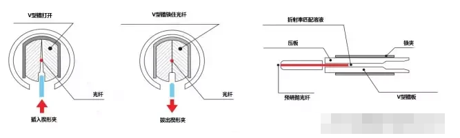 光纤快速连接器/冷接子的使用教程