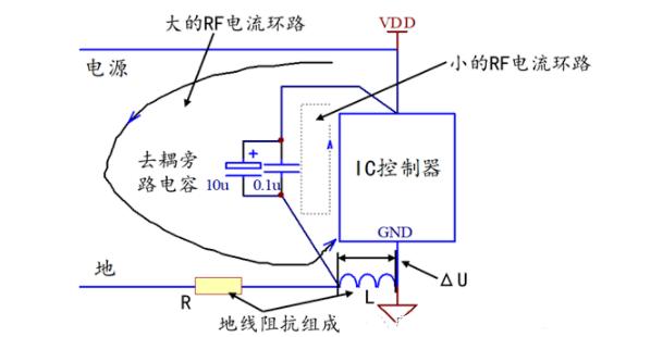 淺談PCB中的去耦電容設計