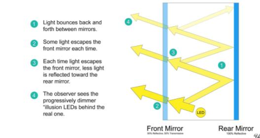 無限反射鏡如何工作?如何制作一個RGB的無限反射鏡