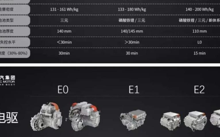 上汽榮威ER6純電三電系統的技術細節