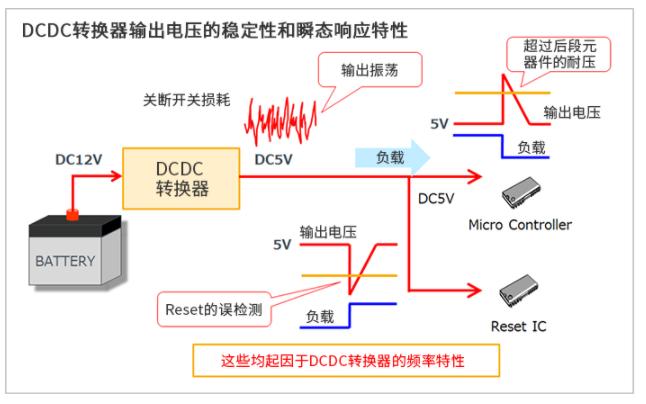 优化DC/DC转换器的频率特性的电源设计方案