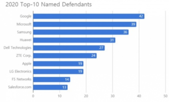 微軟和三星分別面臨39起、36起專利訴訟