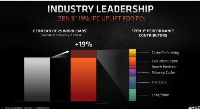 解析2021年CPU市场趋势