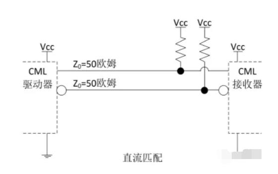 LVDS和CML與LVPECL的同種差分邏輯電平之間的互連教程