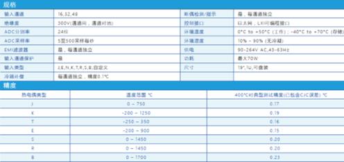 ProDAQ5716-16通道电桥信号调理单元的功能特点分析