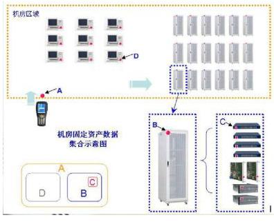 基于RFID技术的机房实时监控系统