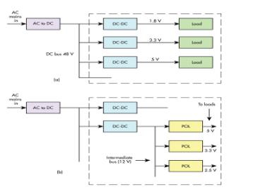 DC-DC转换器哪些驱动因素会影响电源设计的趋势