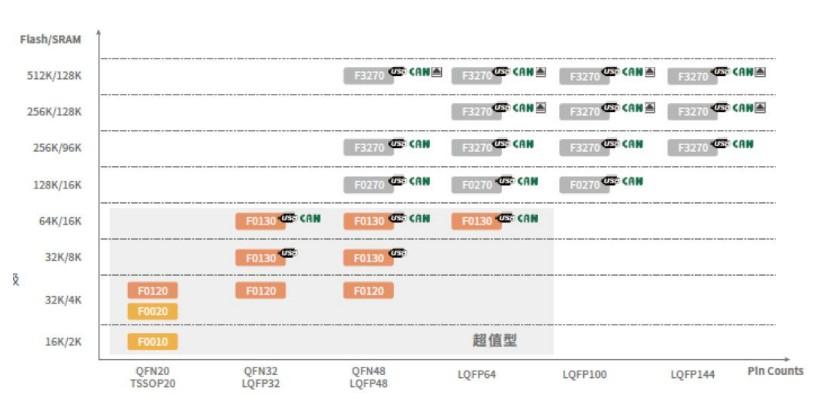 灵动微电子的MCU产品MM32F系列介绍