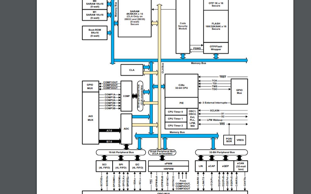 TMS320F28034系列Piccolo微控制器的数据手册免费下载