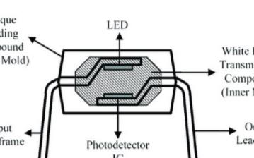 采用堆叠式LED结构的特点优势及在数字逻辑门光学...