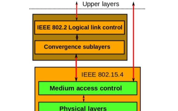Zigbee无线技术的全方位介绍