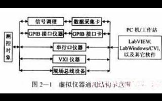 基于数据采集的虚拟仪器系统应用设计与应用