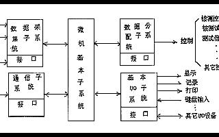 微机自动检测系统的结构原理及功能设计