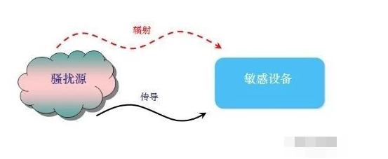 电源EMI理论的讲解和分析