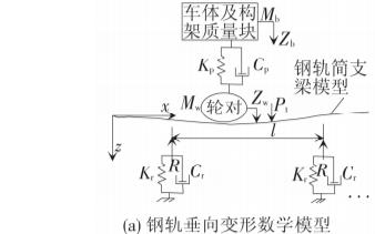 柔性轮轨下轮轨波磨综合作用的振动特性研究