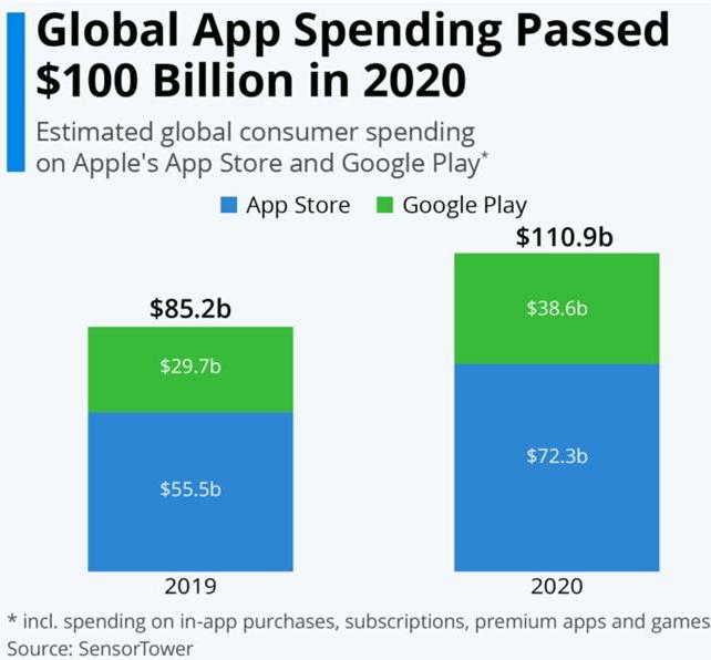 苹果APP Store 2020年营收超700亿美元