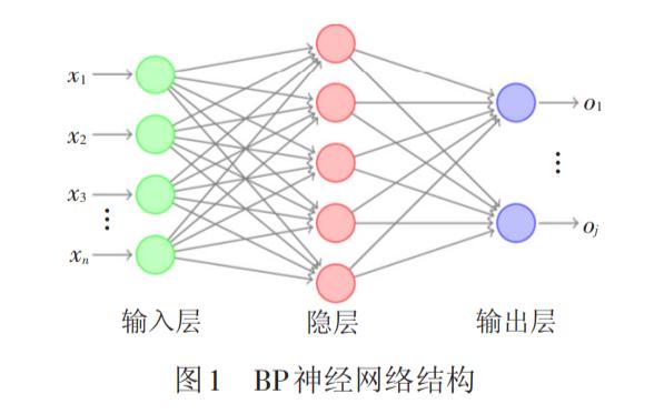 如何使用BP神经网络实现铁路轨道几何不平顺的预测方法