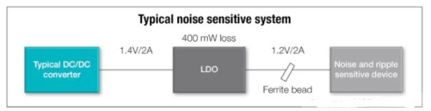 模擬電源設計的LDO低噪聲電源解決方案