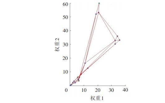 道路工程SOM RBF神经网络估价模型研究详细说明