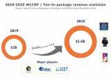 WLCSP/扇入封装技术和市场动态