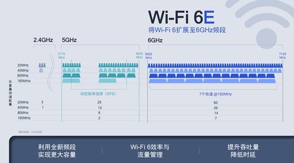 Wi-Fi 6E将在2021年全面普及