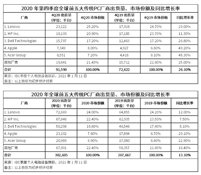 全球PC市場持續火熱, 2020年第四季度同比增長26.1%