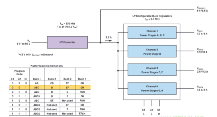ADI推出LTC3372高度集成的DC-DC转换器解决方案