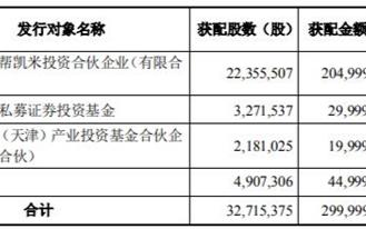 募资近3亿 资金净额2.77亿元,集泰扩产迈出关键一步