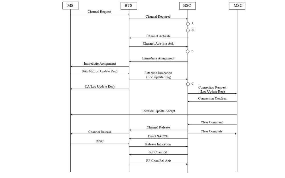 CS主要信令流程及计数器的详细资料说明