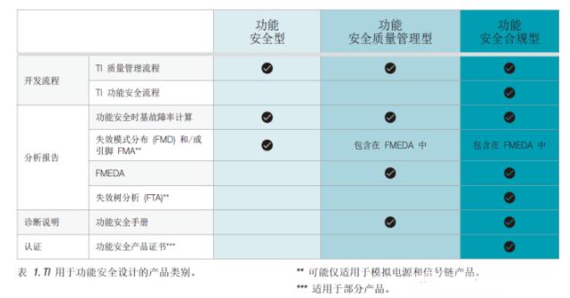 TI的集成電路(IC)設計方案簡化功能安全設計